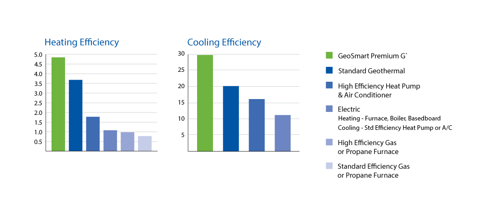 Bar graphs showing the heating and cooling efficiency of Brantworth Mechanical's Geothermal solutions